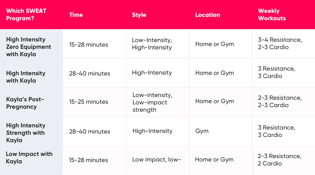 High Intensity With Kayla Itsines Programs Overview